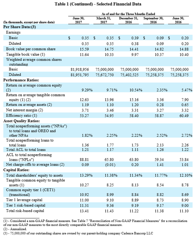 Second Quarter Earnings - Table 1 (cont.)
