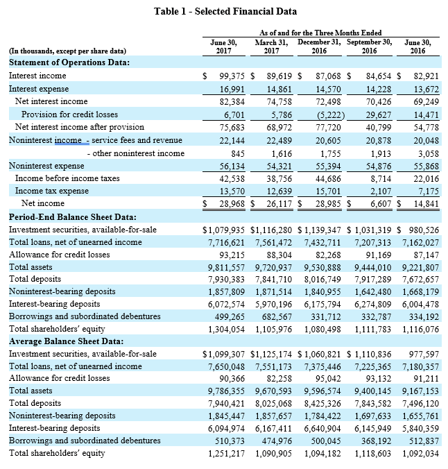 Second Quarter Earnings - Table 1