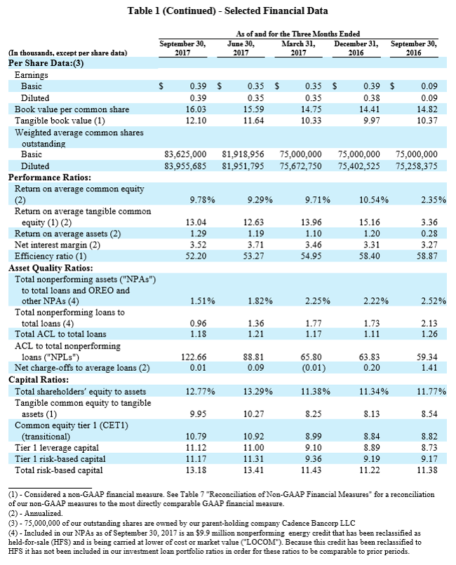 3Q 2017 Earnings Report - Table 1 (cont.)