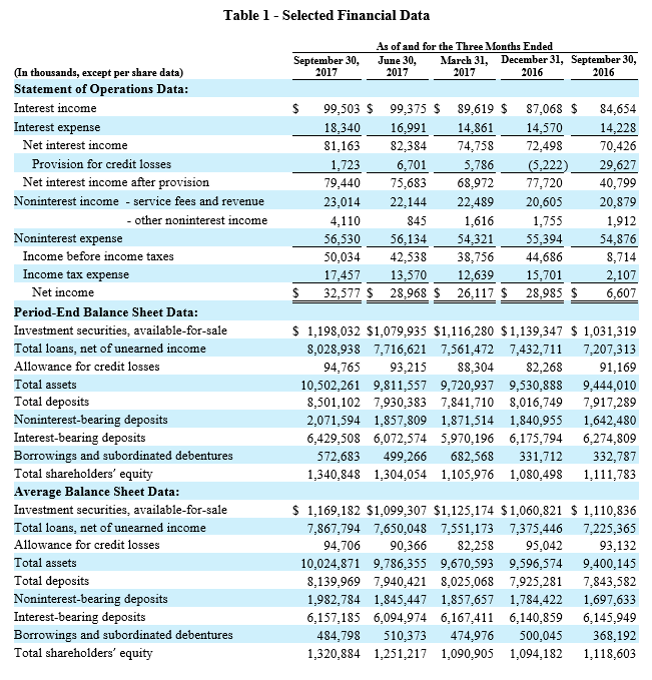 3Q 2017 Earnings Report - Table 1