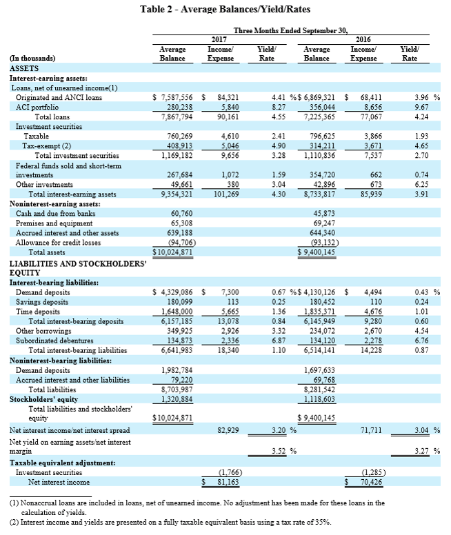 3Q 2017 Earnings Report - Table 2