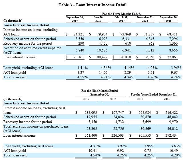 3Q 2017 Earnings Report - Table 3
