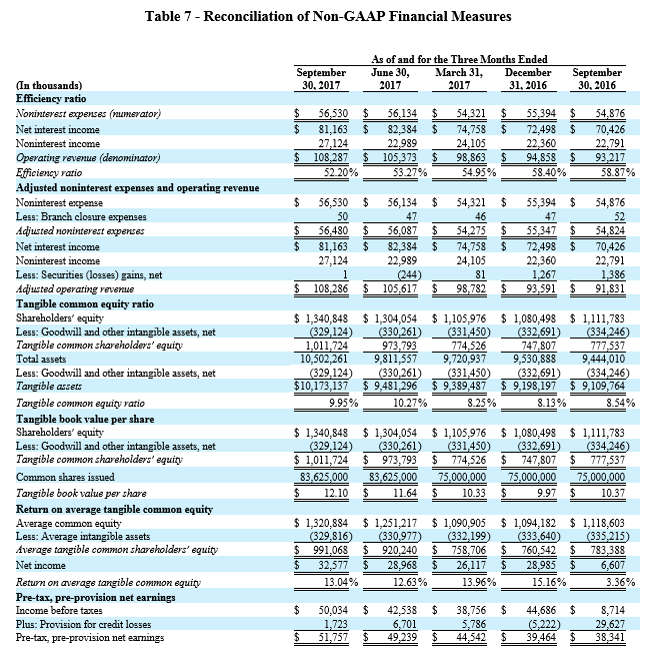 3Q 2017 Earnings Report - Table 7