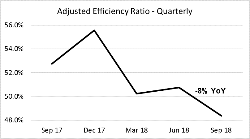 Cadence Bank Third Quarter 2018 - Adjusted Efficiency Ratio