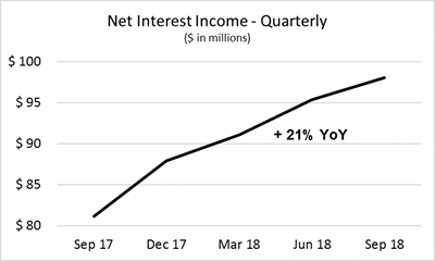 Cadence Bank Third Quarter 2018 - Net Interest Income