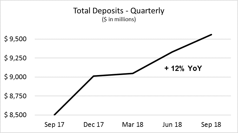 Cadence Bank Third Quarter 2018 - Total Deposits