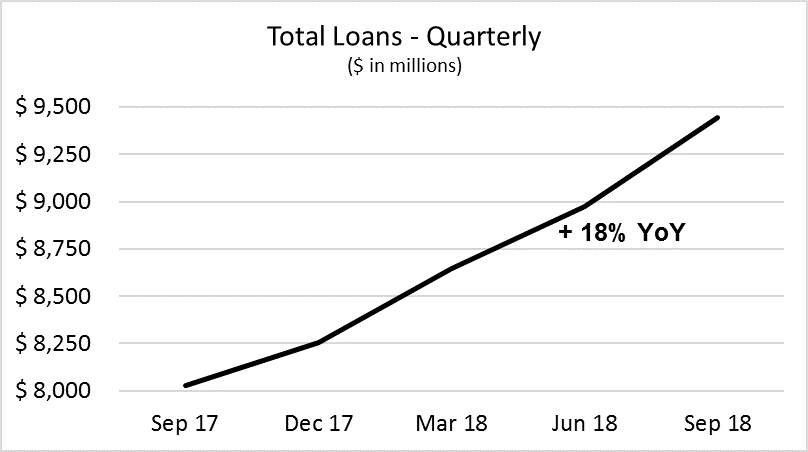 Cadence Bank Third Quarter 2018 - Total Loans