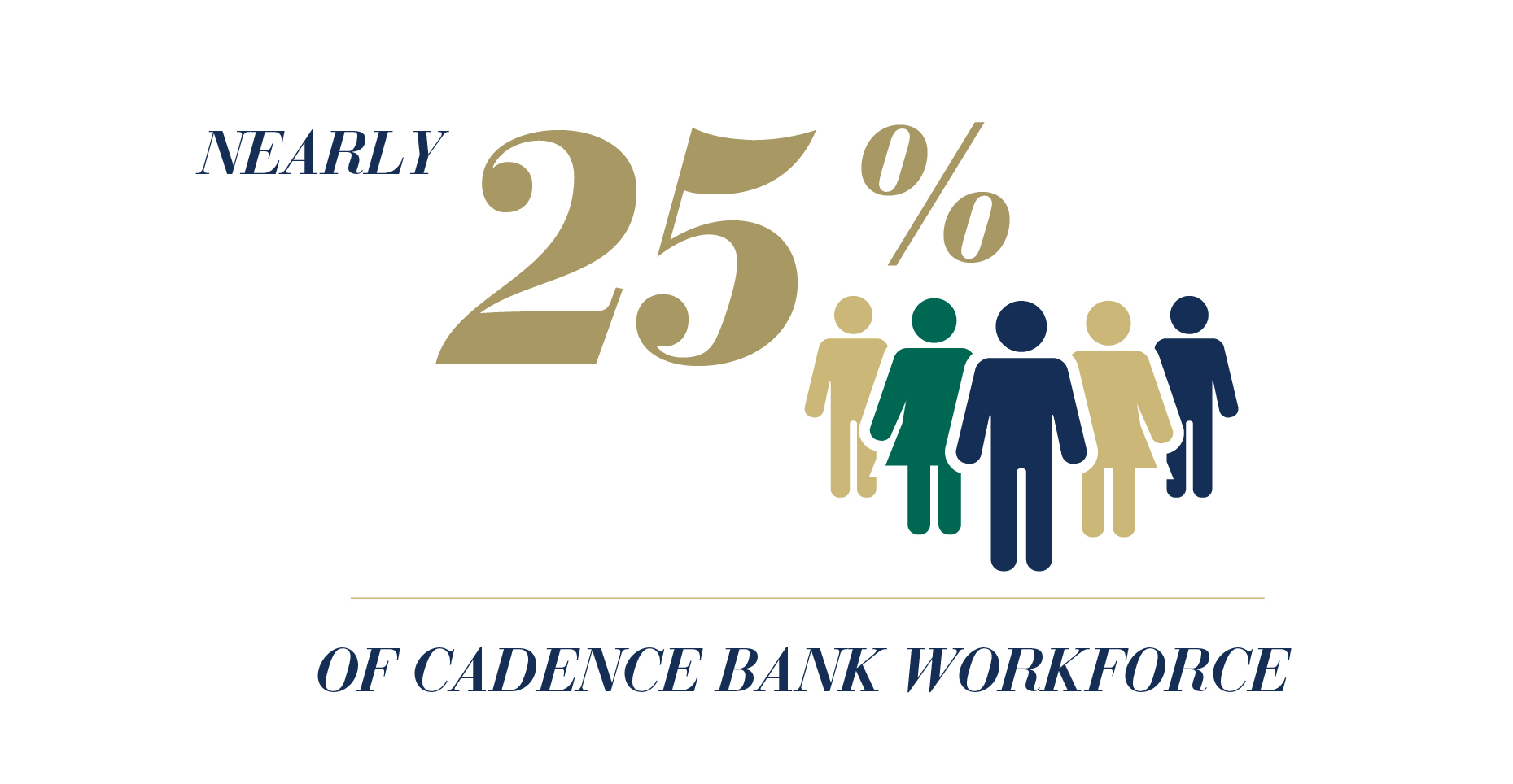 Nearly 25% of Cadence Bank workforce