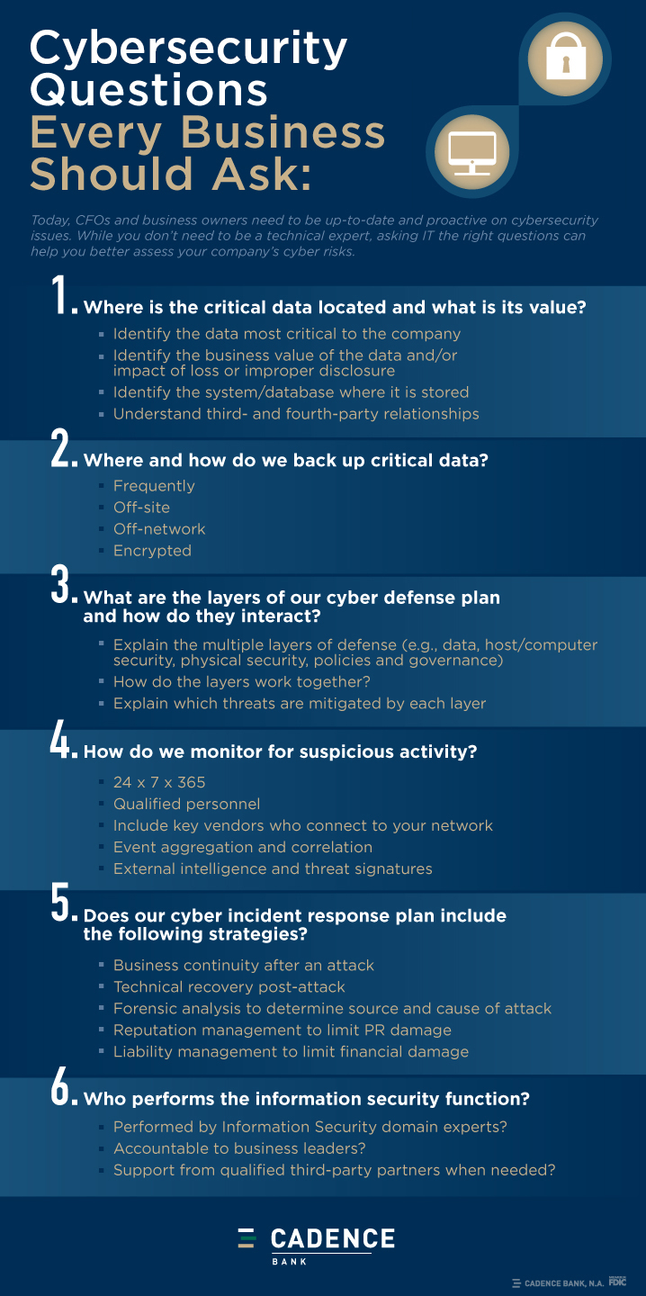 Cybersecurity Questions Every Business Should Ask [Infographic]