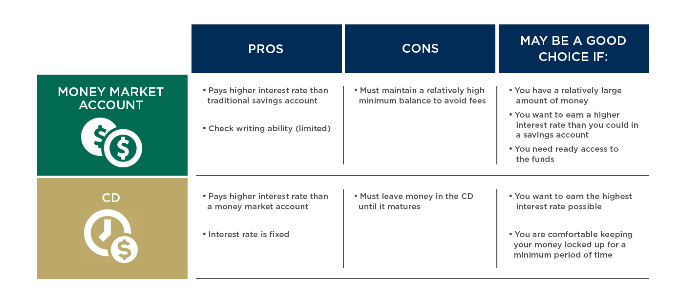 Money Market Account vs CD: Which Is Better for Your Goals?