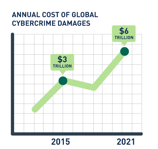 The annual cost of global cybercrime damages is estimated to increase to $6 trillion by 2021, up from $3 trillion in 2015.