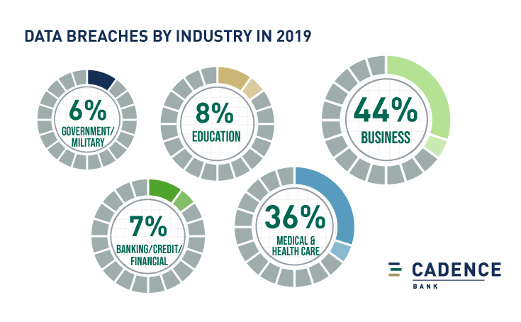 Data Breaches by Industry in 2019