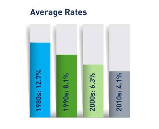 average annual interest rate for 30-year fixed-rate mortgages