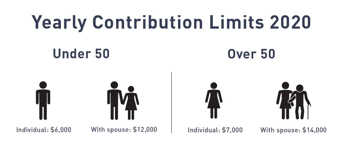 yearly contribution limits for ira accounts