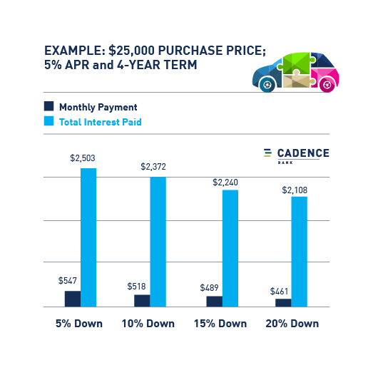 how a down payment affects your monthly car payment
