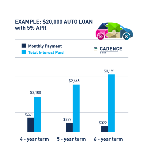 how the loan term affects your monthly auto payment