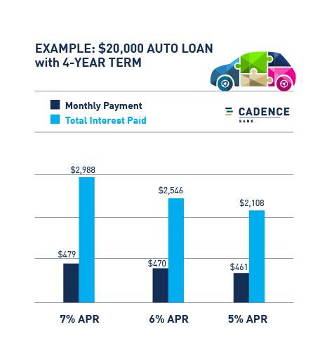 how APR affects your monthly auto payment