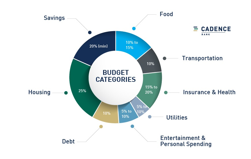 budget categories when creating a monthly budget