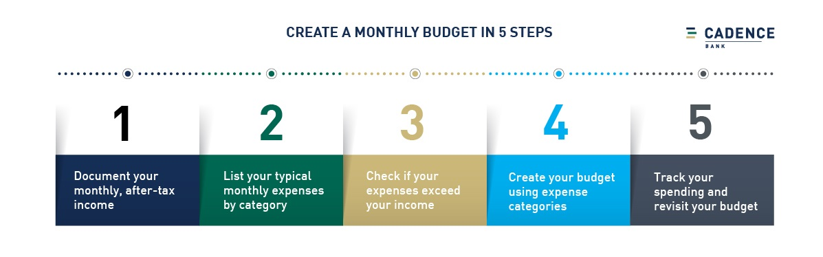 Create a monthly budget in 5 steps
