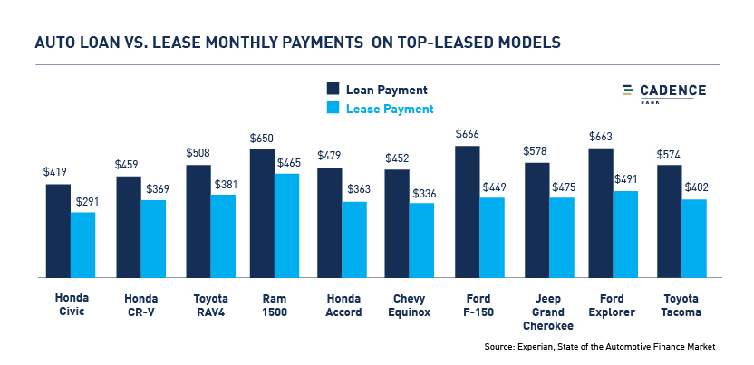 Auto loan vs. lease - monthly payment comparison on top-leased models