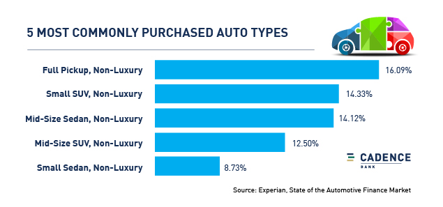 5 most commonly purchased auto types