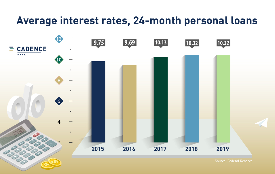average interest rates on 24-month personal loans