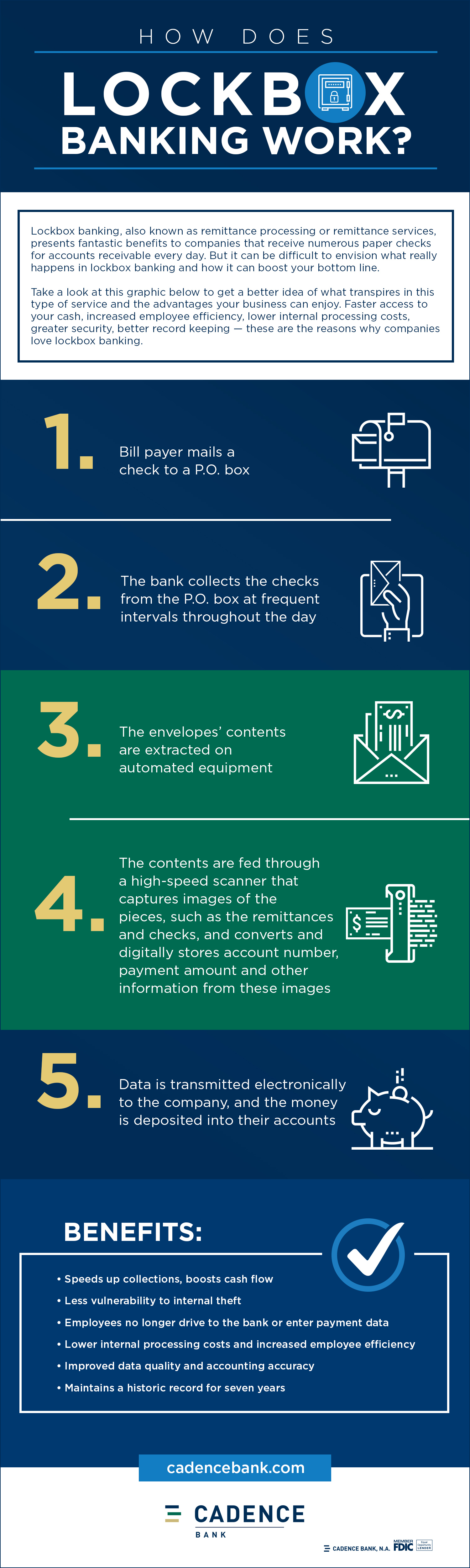 How Does Lockbox Banking Work